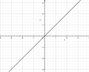 X-Y Graph.